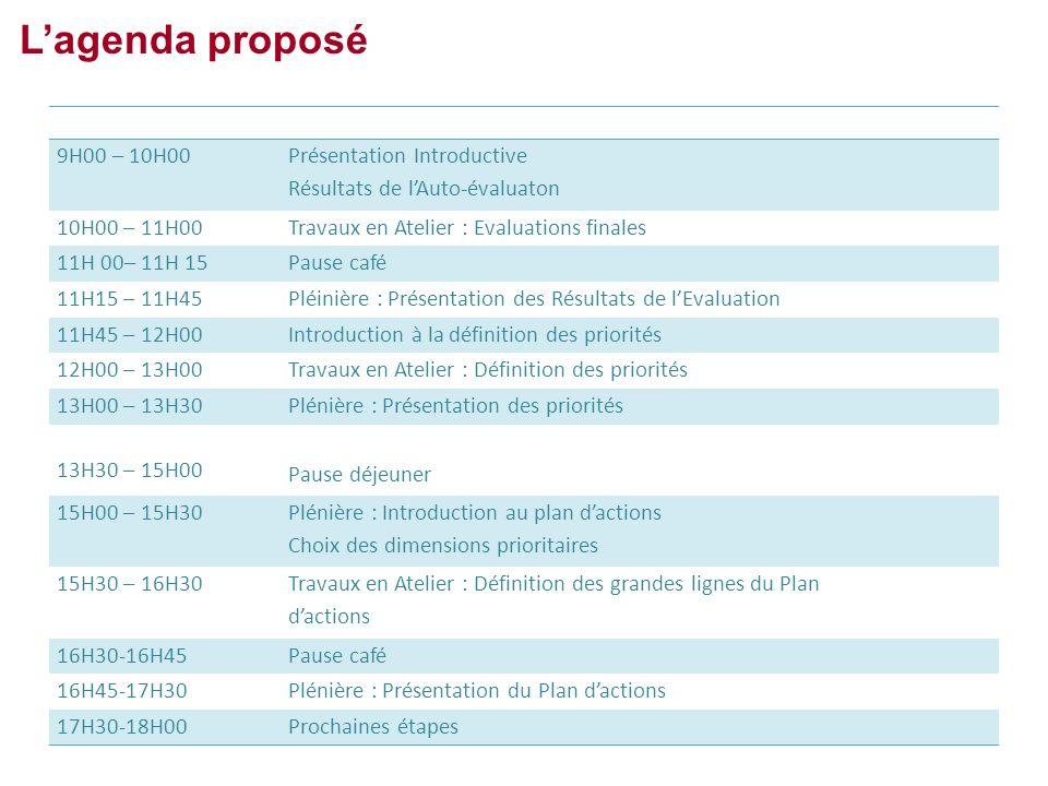 L'agenda proposé 9H00 – 10H00 Présentation Introductive