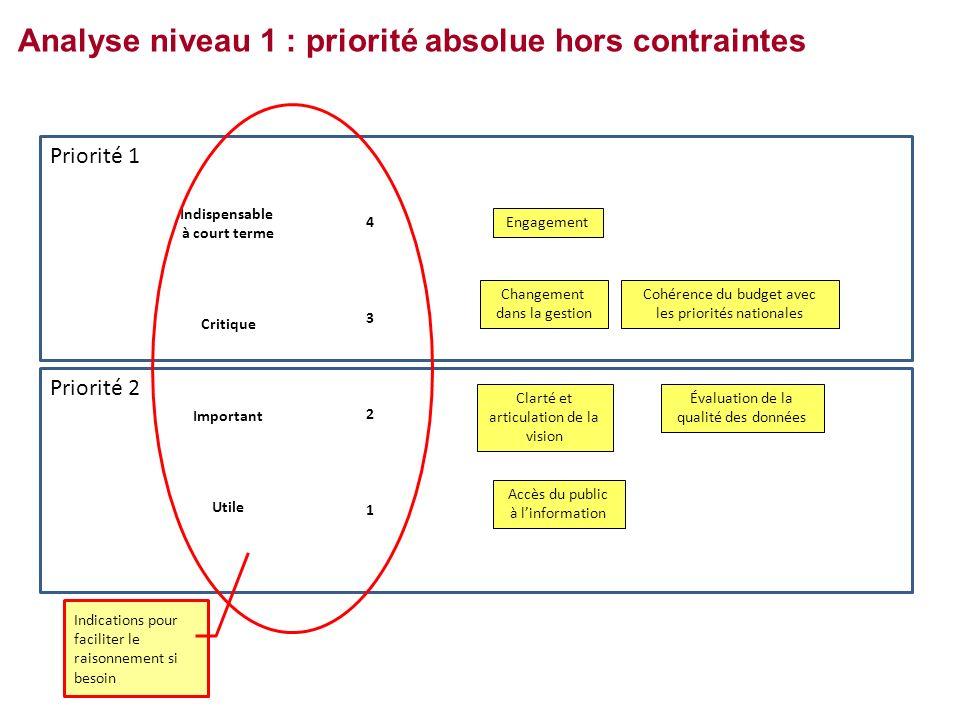 Analyse niveau 1 : priorité absolue hors contraintes