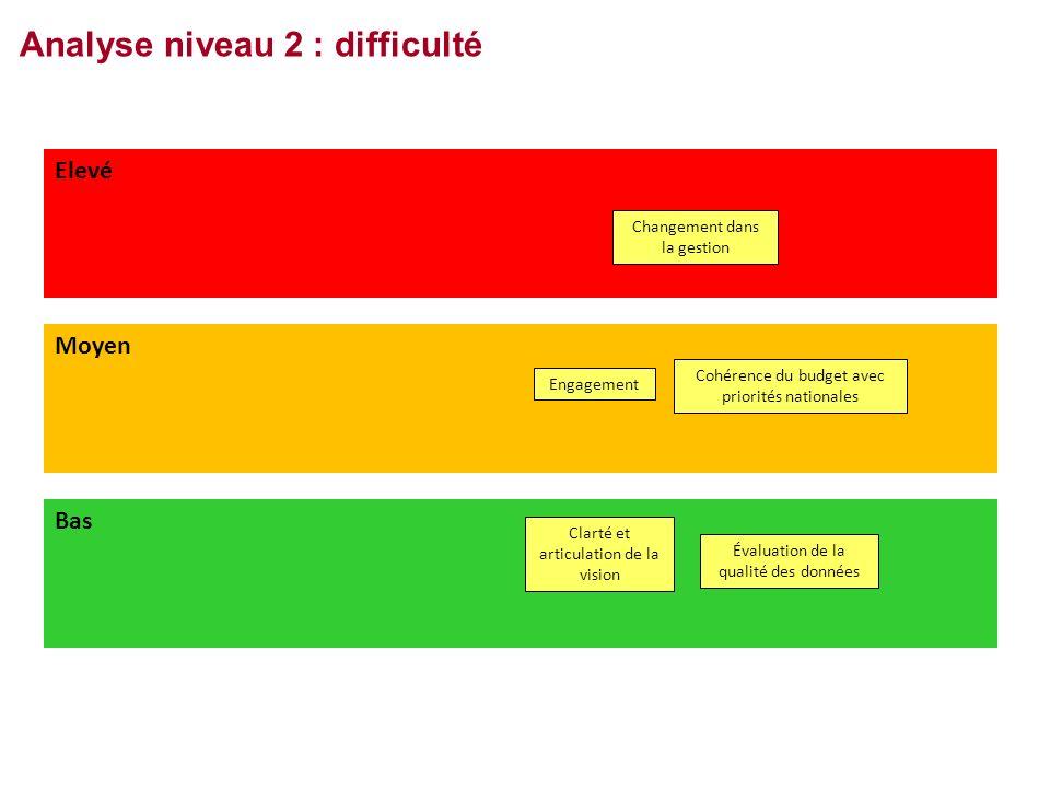 Analyse niveau 2 : difficulté