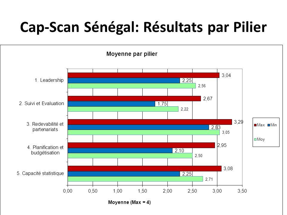 Cap-Scan Sénégal: Résultats par Pilier