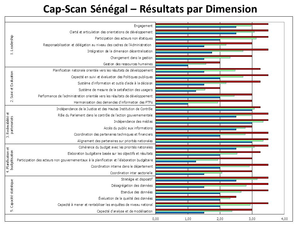 Cap-Scan Sénégal – Résultats par Dimension