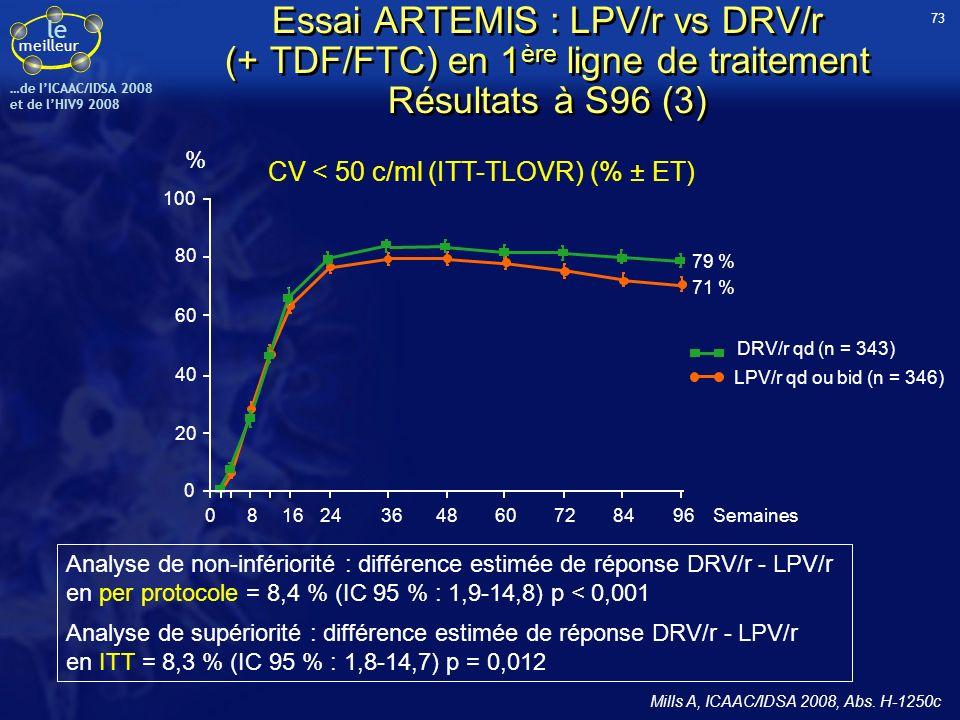 CV < 50 c/ml (ITT-TLOVR) (% ± ET)