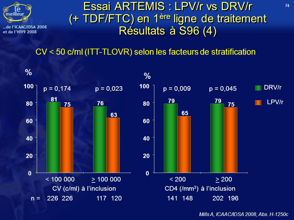 CV < 50 c/ml (ITT-TLOVR) selon les facteurs de stratification