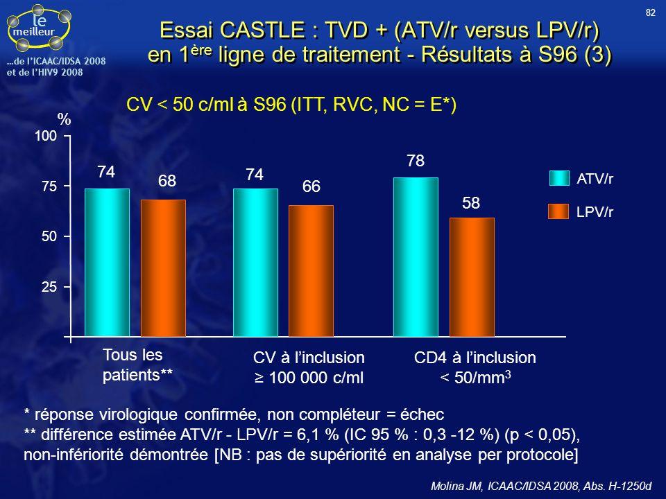 CV < 50 c/ml à S96 (ITT, RVC, NC = E*)