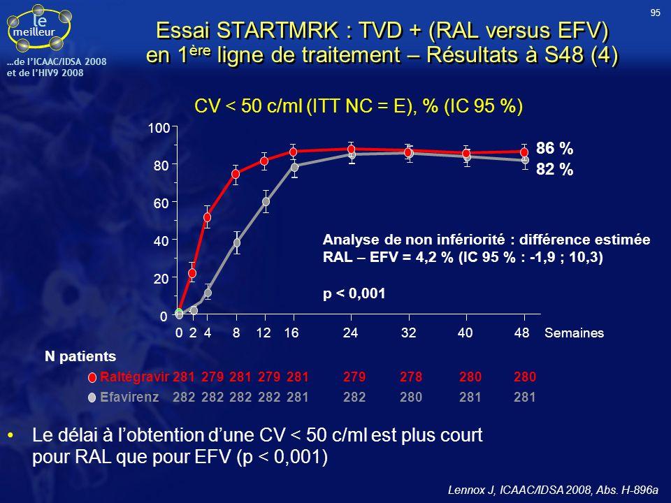 CV < 50 c/ml (ITT NC = E), % (IC 95 %)