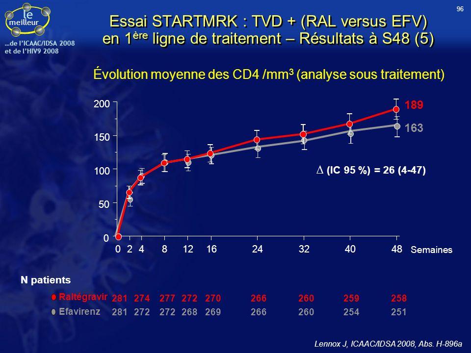Évolution moyenne des CD4 /mm3 (analyse sous traitement)