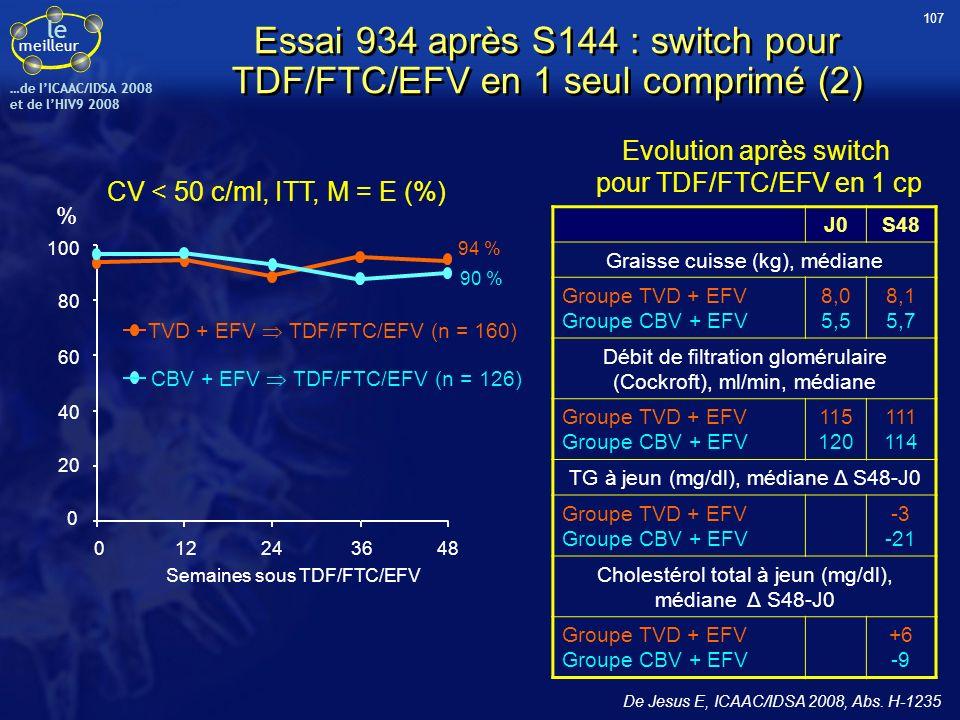 Essai 934 après S144 : switch pour TDF/FTC/EFV en 1 seul comprimé (2)