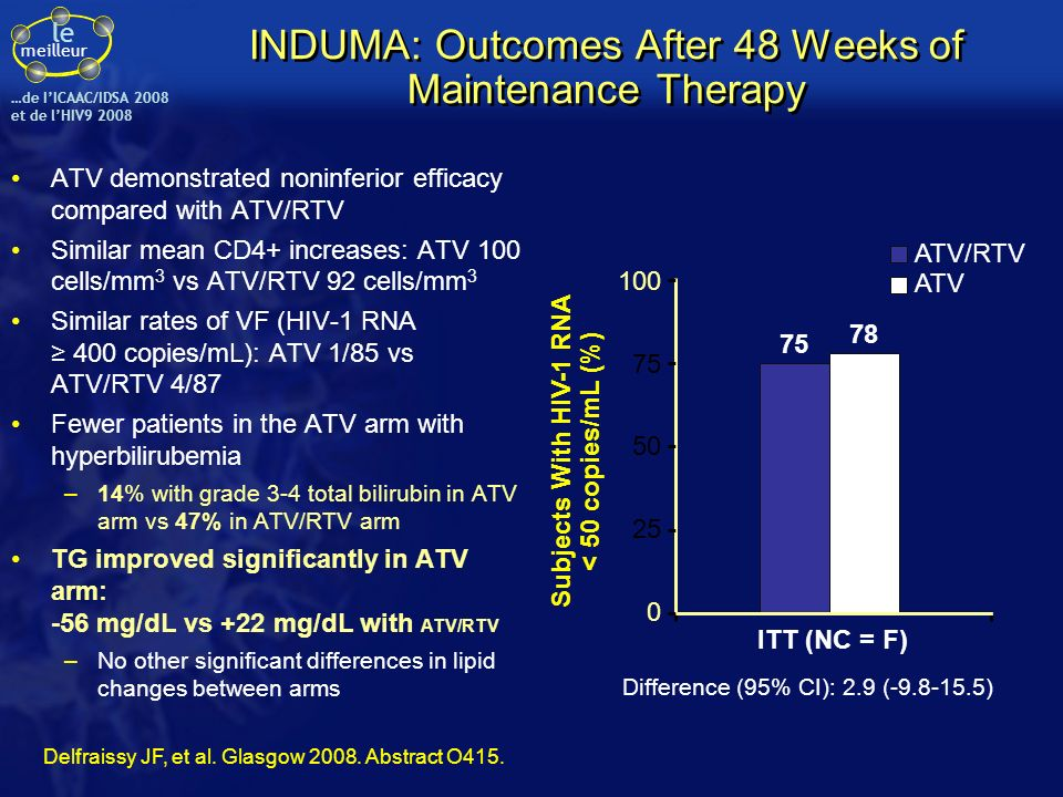 INDUMA: Outcomes After 48 Weeks of Maintenance Therapy