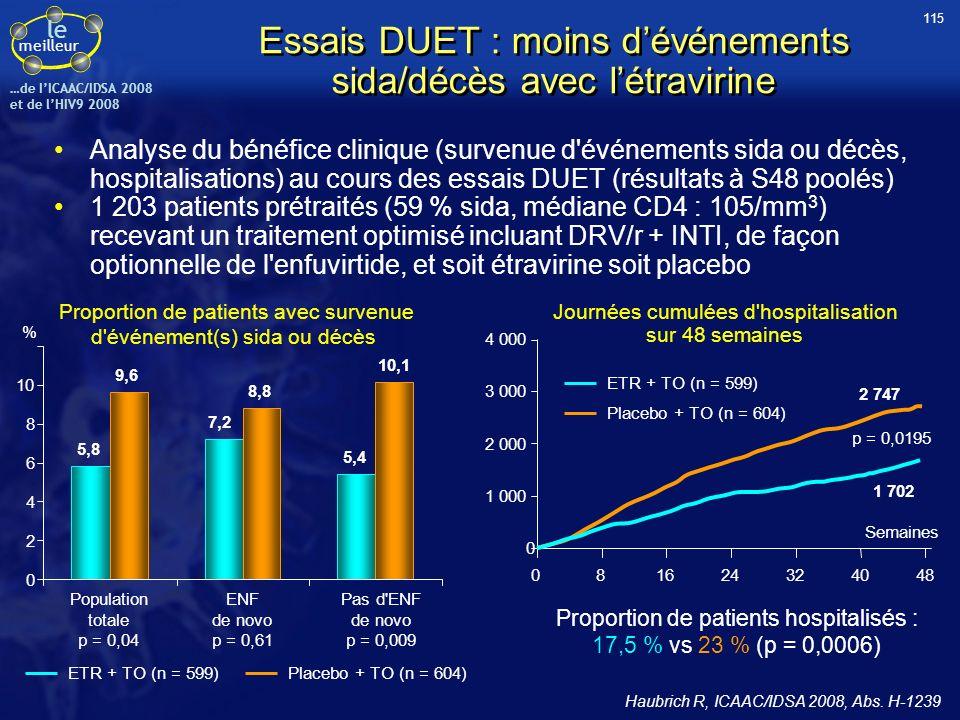 Essais DUET : moins d'événements sida/décès avec l'étravirine