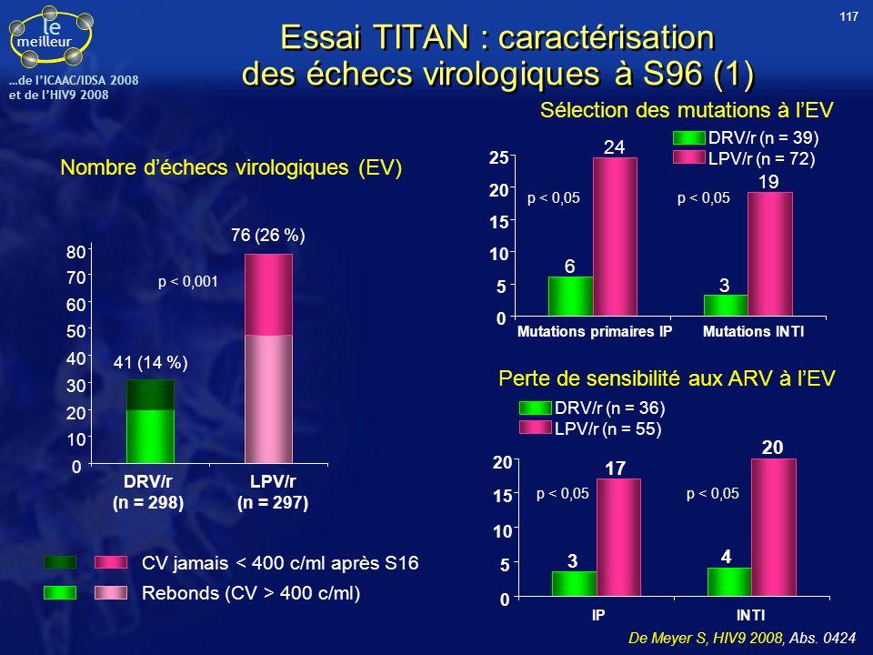 Essai TITAN : caractérisation des échecs virologiques à S96 (1)