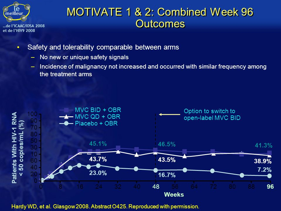 MOTIVATE 1 & 2: Combined Week 96 Outcomes