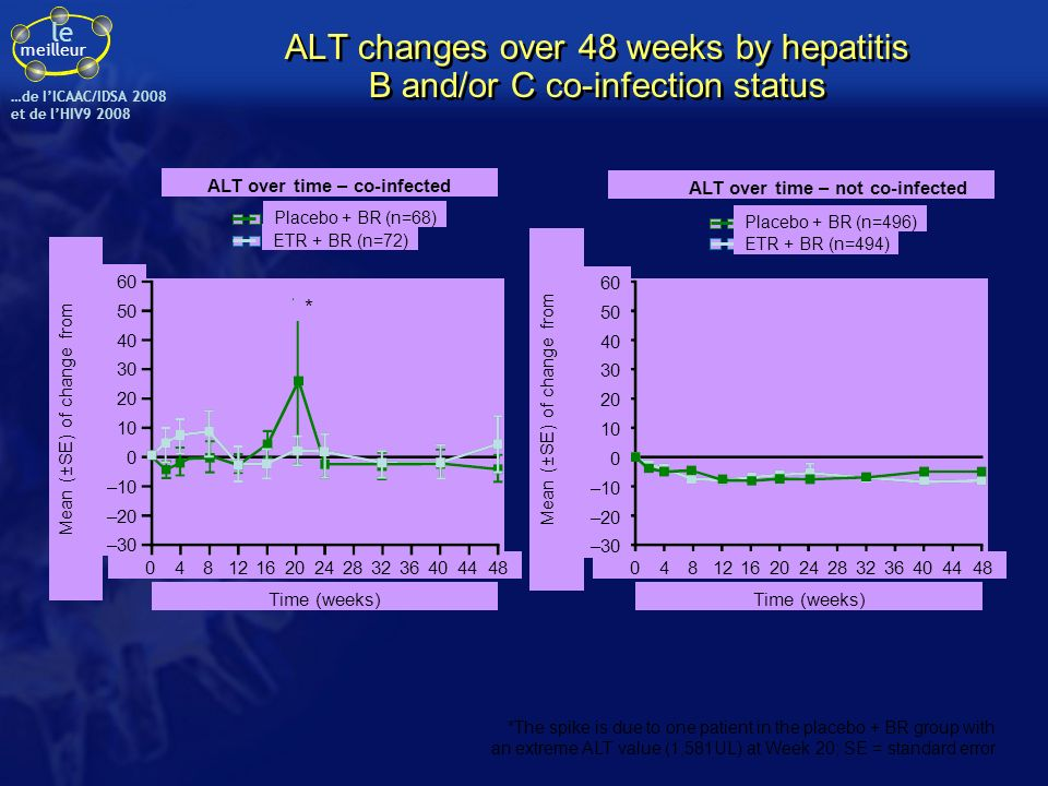 ALT changes over 48 weeks by hepatitis B and/or C co-infection status