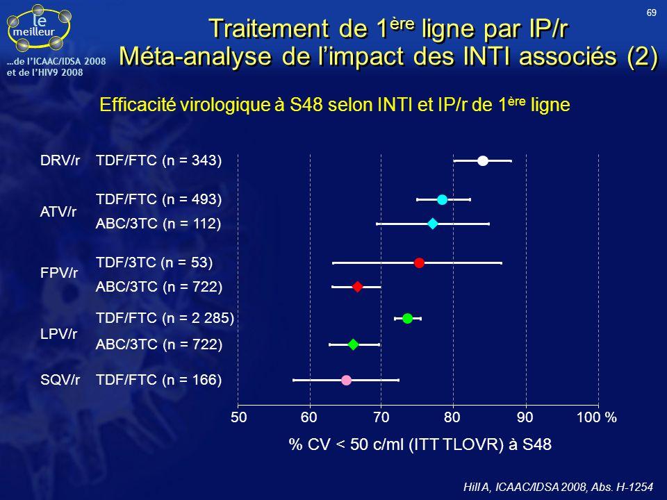 Efficacité virologique à S48 selon INTI et IP/r de 1ère ligne