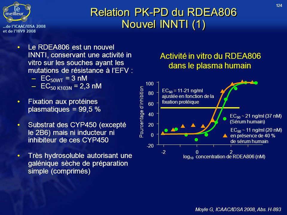 Relation PK-PD du RDEA806 Nouvel INNTI (1)