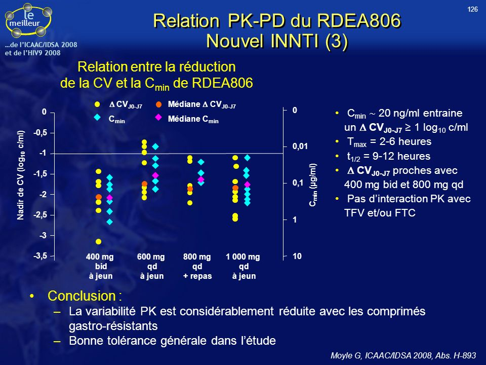 Relation PK-PD du RDEA806 Nouvel INNTI (3)