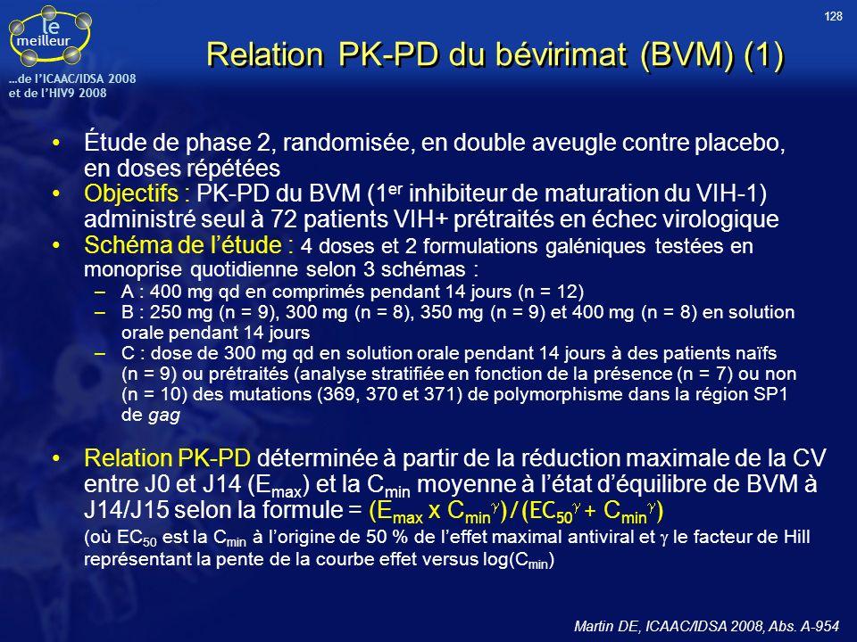 Relation PK-PD du bévirimat (BVM) (1)