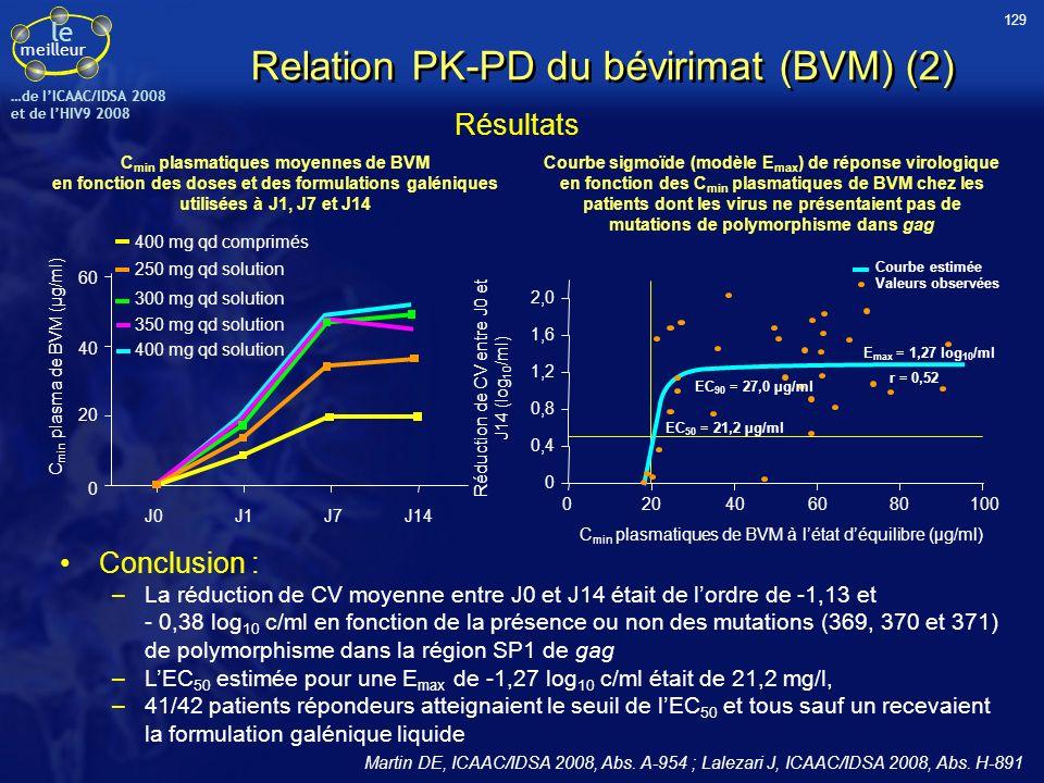 Relation PK-PD du bévirimat (BVM) (2)