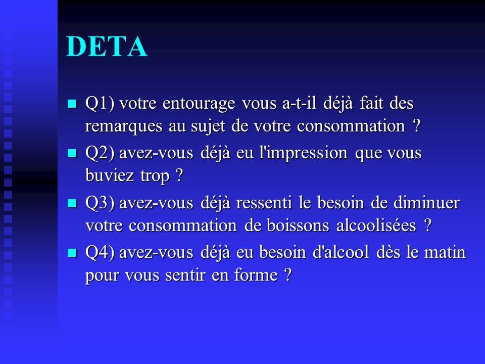 DETA Q1) votre entourage vous a-t-il déjà fait des remarques au sujet de votre consommation