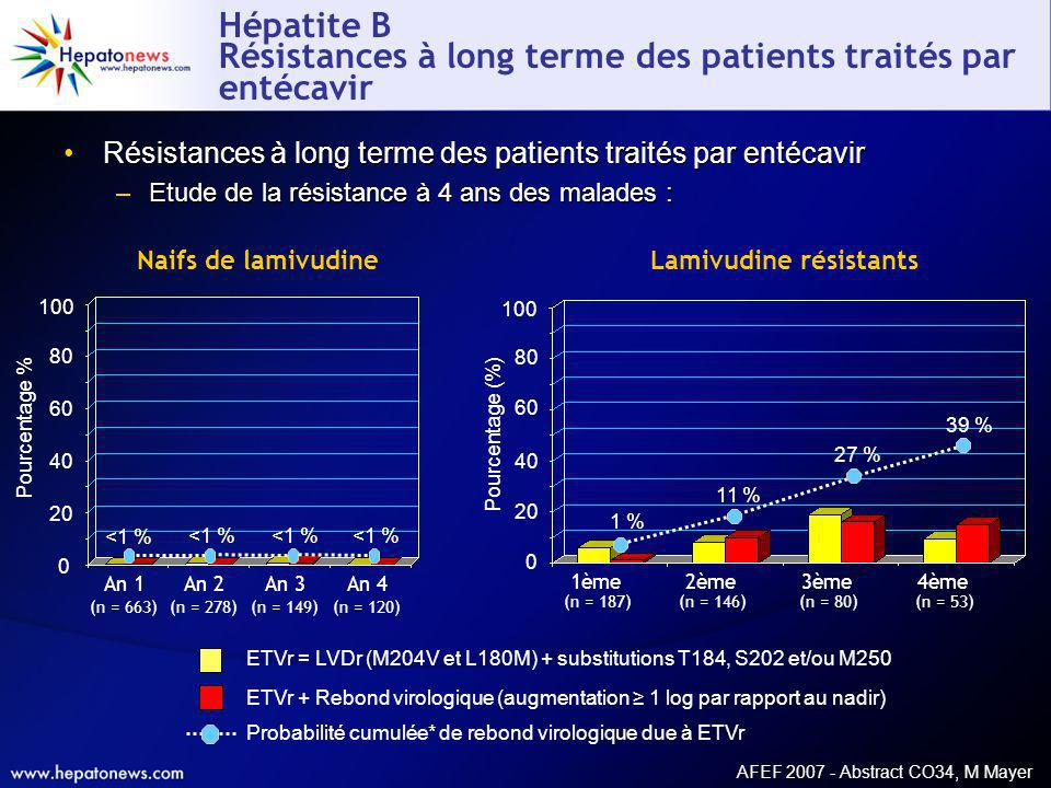 Hépatite B Résistances à long terme des patients traités par entécavir