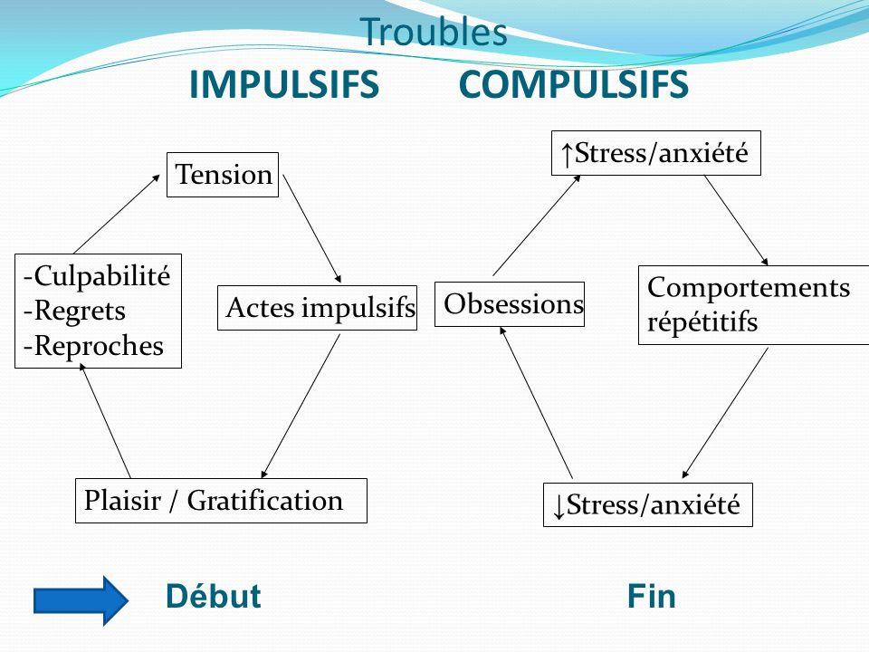 Troubles IMPULSIFS COMPULSIFS