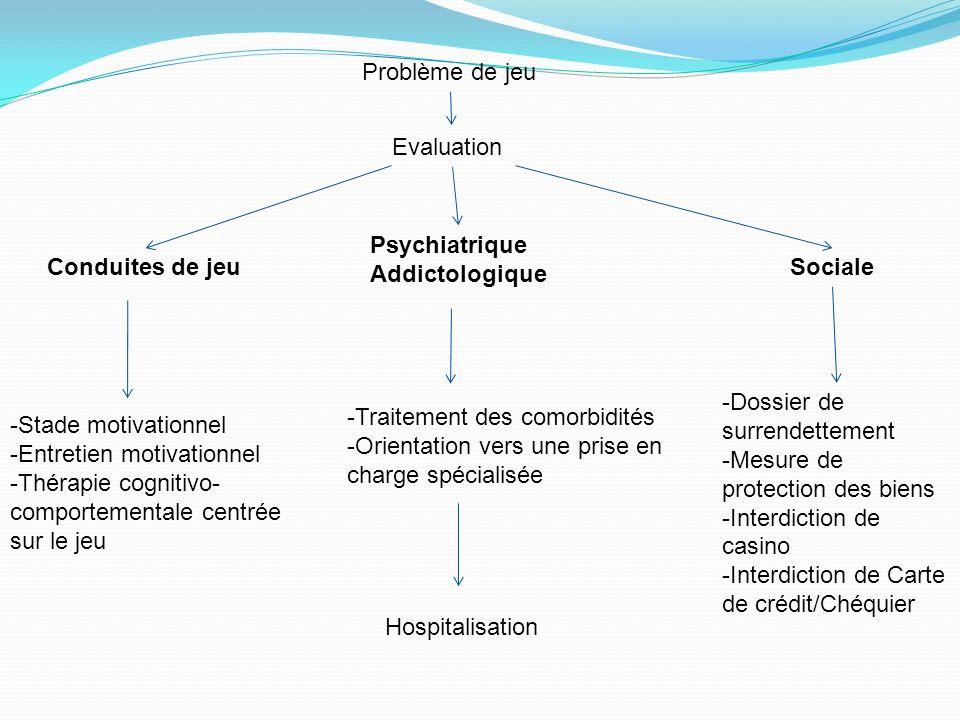 Problème de jeu Evaluation. Psychiatrique. Addictologique. Conduites de jeu. Sociale. -Dossier de surrendettement.