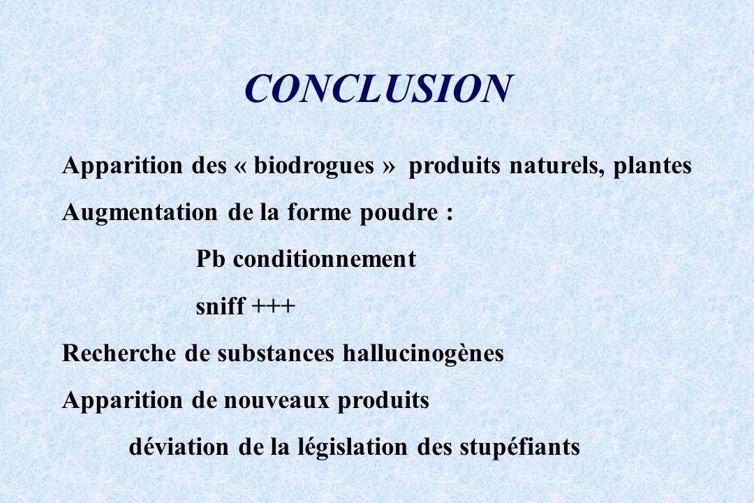 CONCLUSION Apparition des « biodrogues » produits naturels, plantes