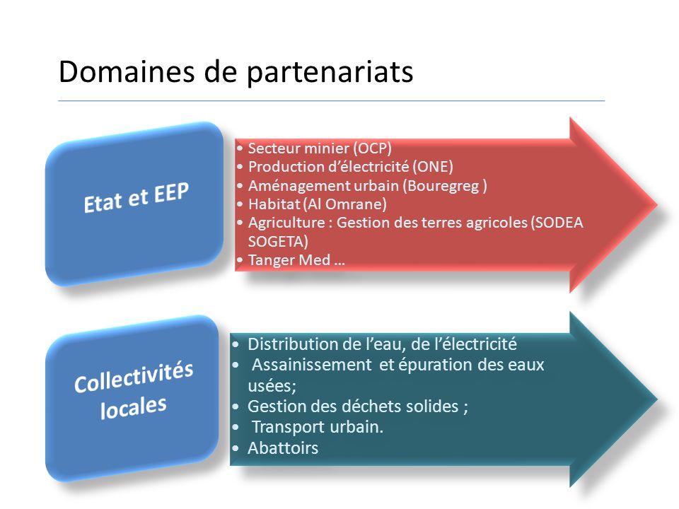 Domaines de partenariats