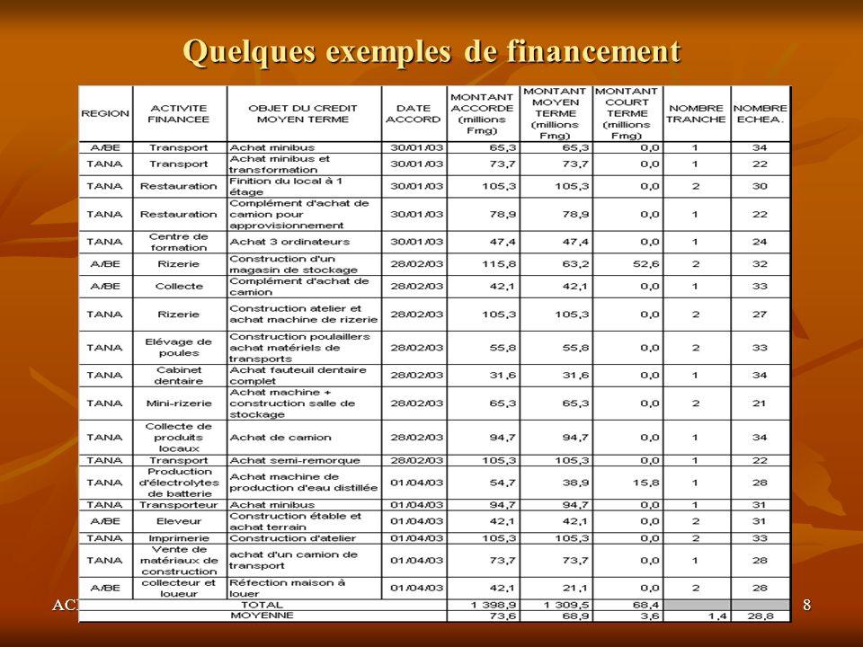 Quelques exemples de financement