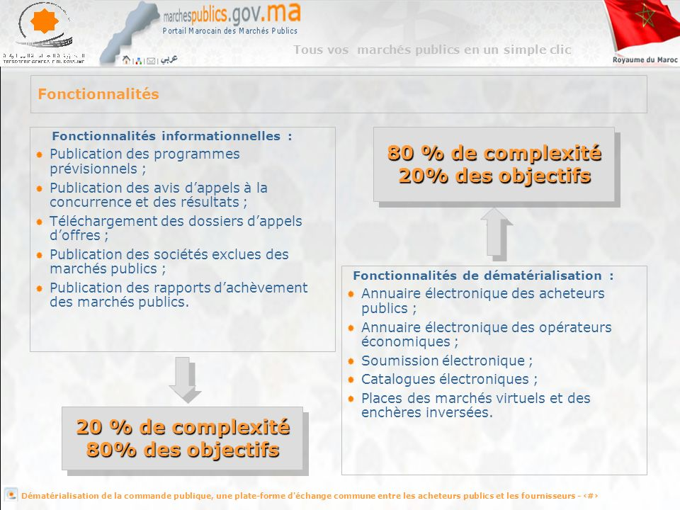 80 % de complexité 20% des objectifs 20 % de complexité
