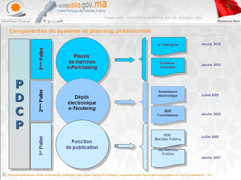 Composantes du système et planning prévisionnel