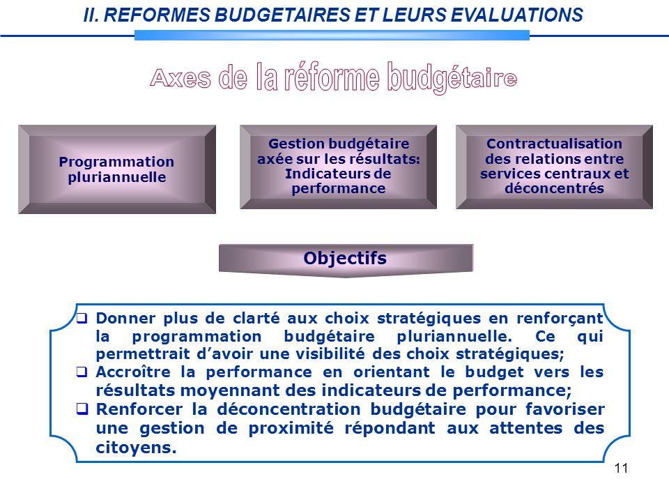 Axes de la réforme budgétaire