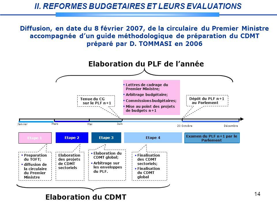 Elaboration du PLF de l'année Examen du PLF n+1 par le Parlement