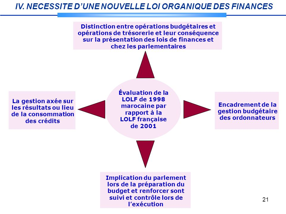 Encadrement de la gestion budgétaire des ordonnateurs