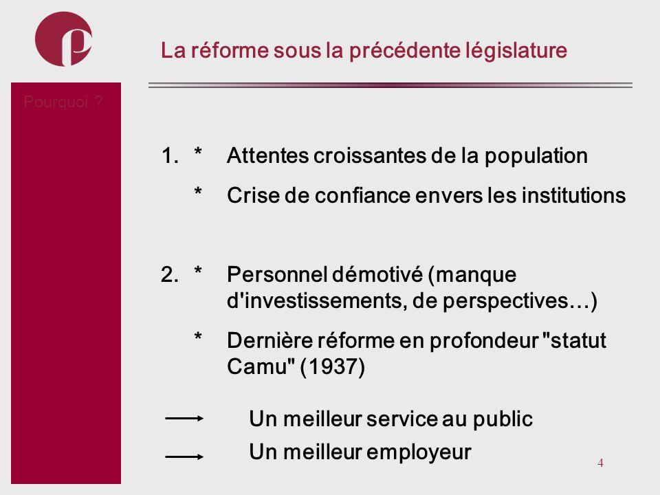 La réforme sous la précédente législature