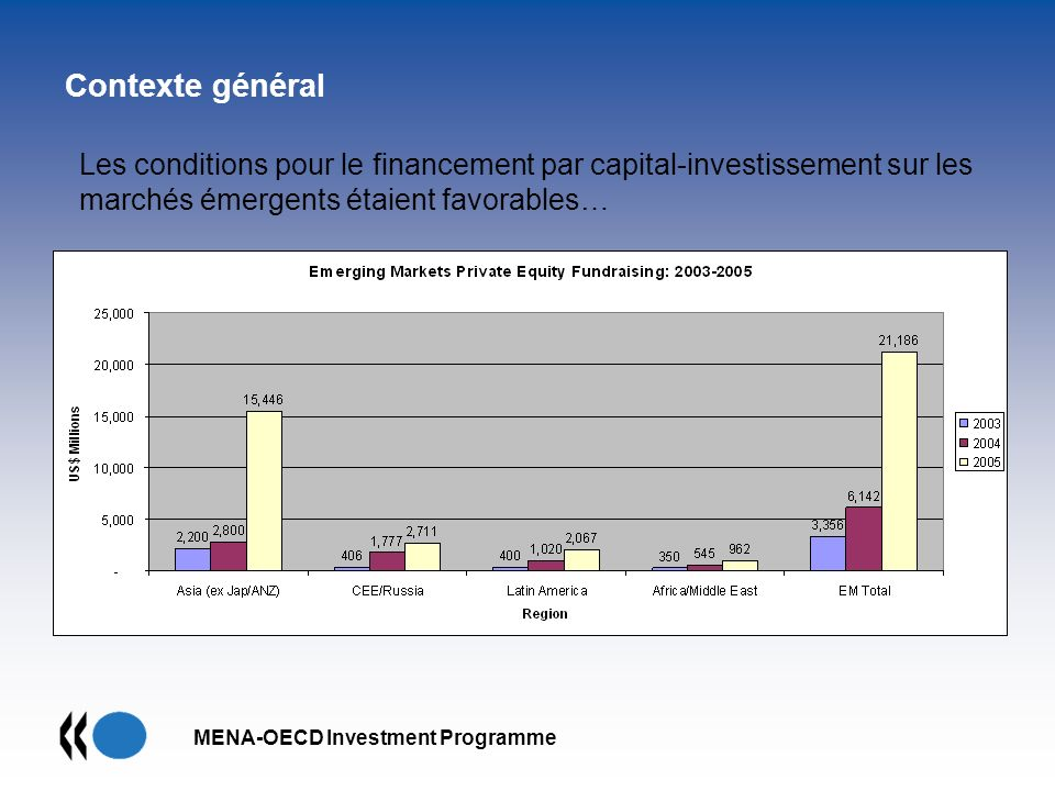 MENA-OECD Investment Programme