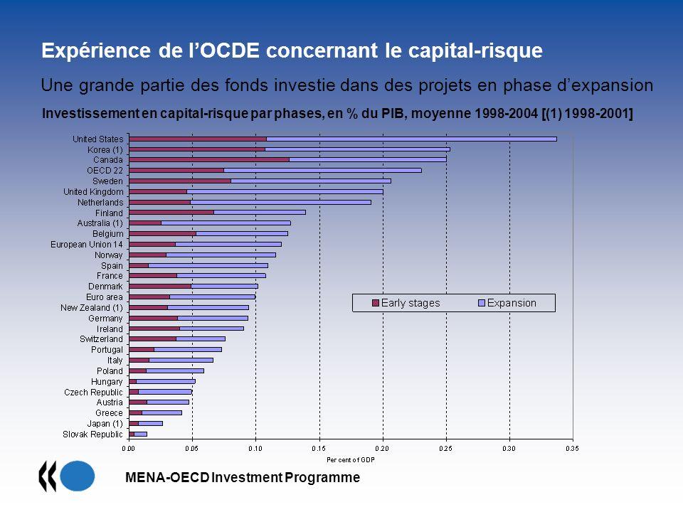 Expérience de l'OCDE concernant le capital-risque