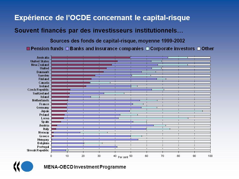Souvent financés par des investisseurs institutionnels…