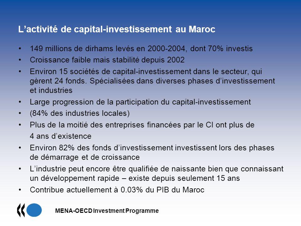 L'activité de capital-investissement au Maroc