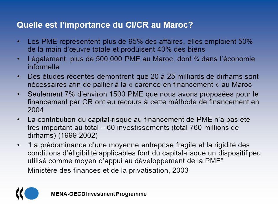 Quelle est l'importance du CI/CR au Maroc