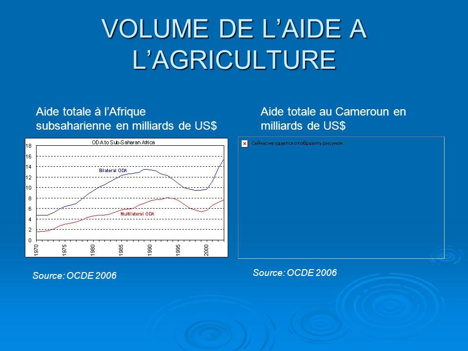 VOLUME DE L'AIDE A L'AGRICULTURE