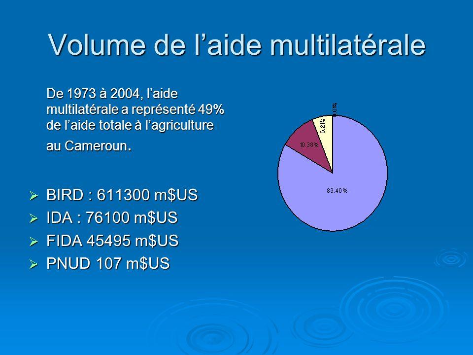 Volume de l'aide multilatérale