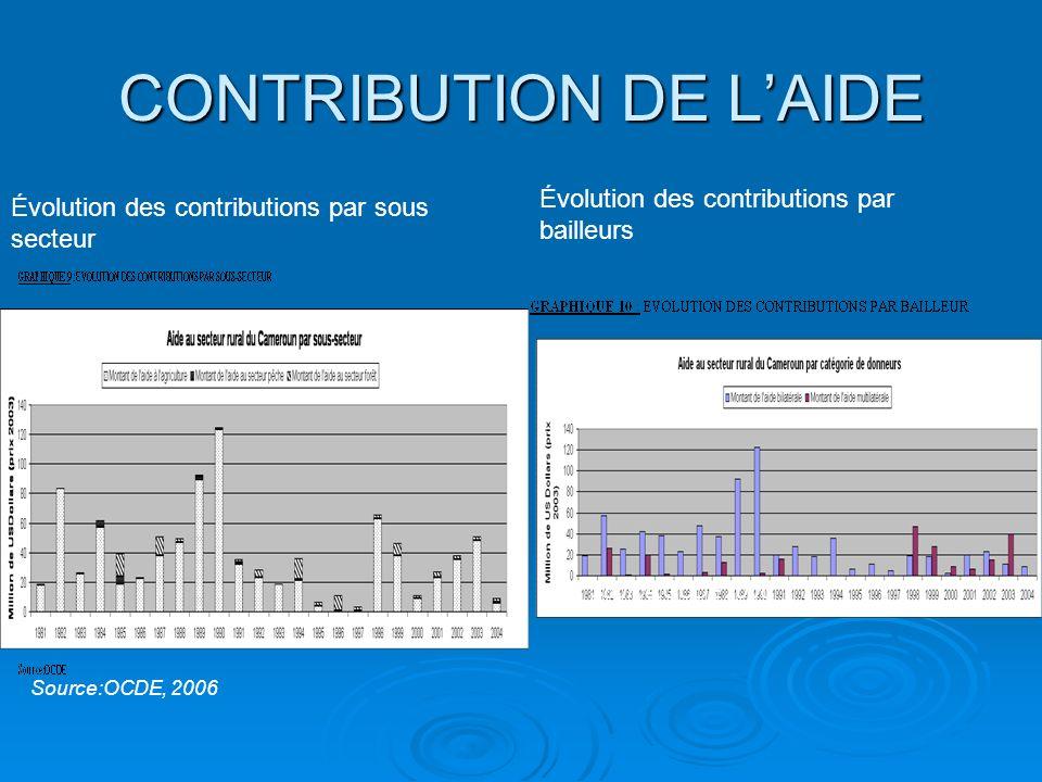 CONTRIBUTION DE L'AIDE