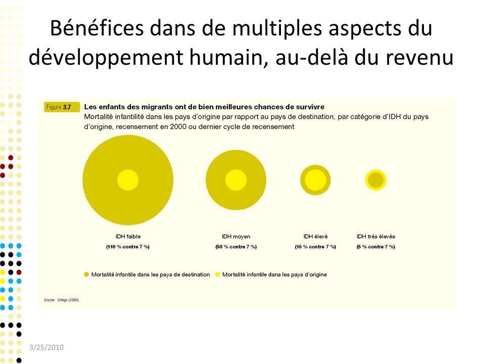 Bénéfices dans de multiples aspects du développement humain, au-delà du revenu