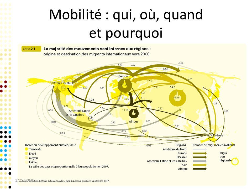 Mobilité : qui, où, quand et pourquoi