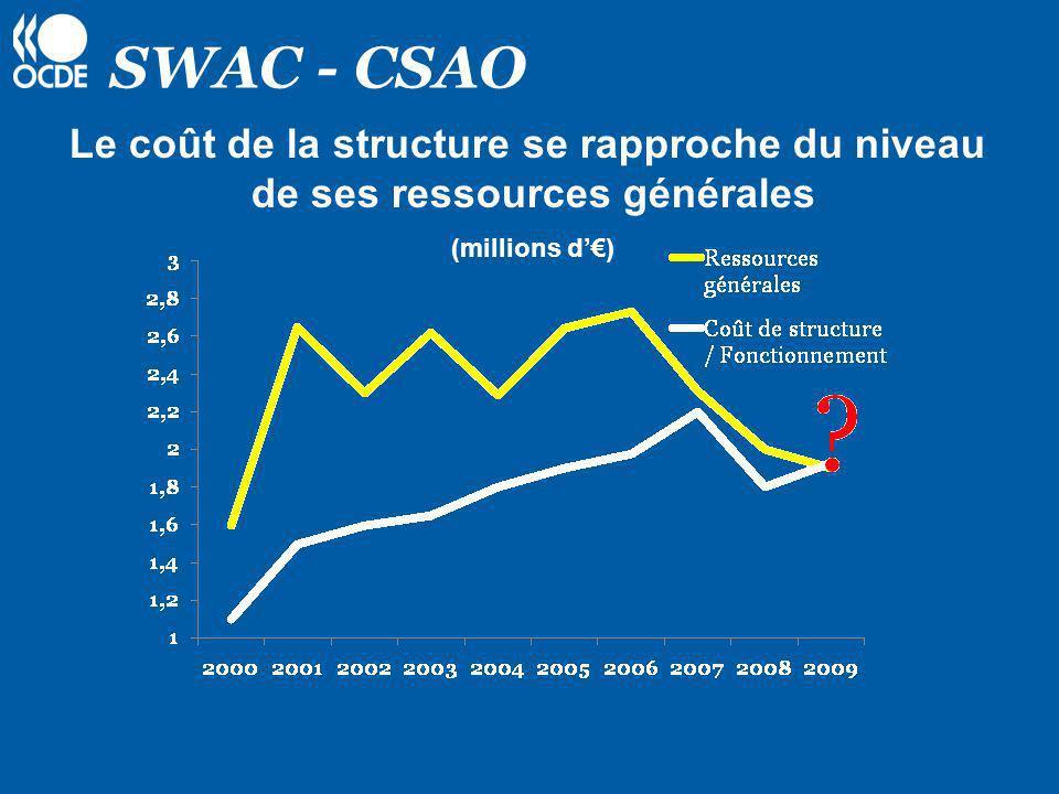SWAC - CSAO Le coût de la structure se rapproche du niveau de ses ressources générales (millions d'€)