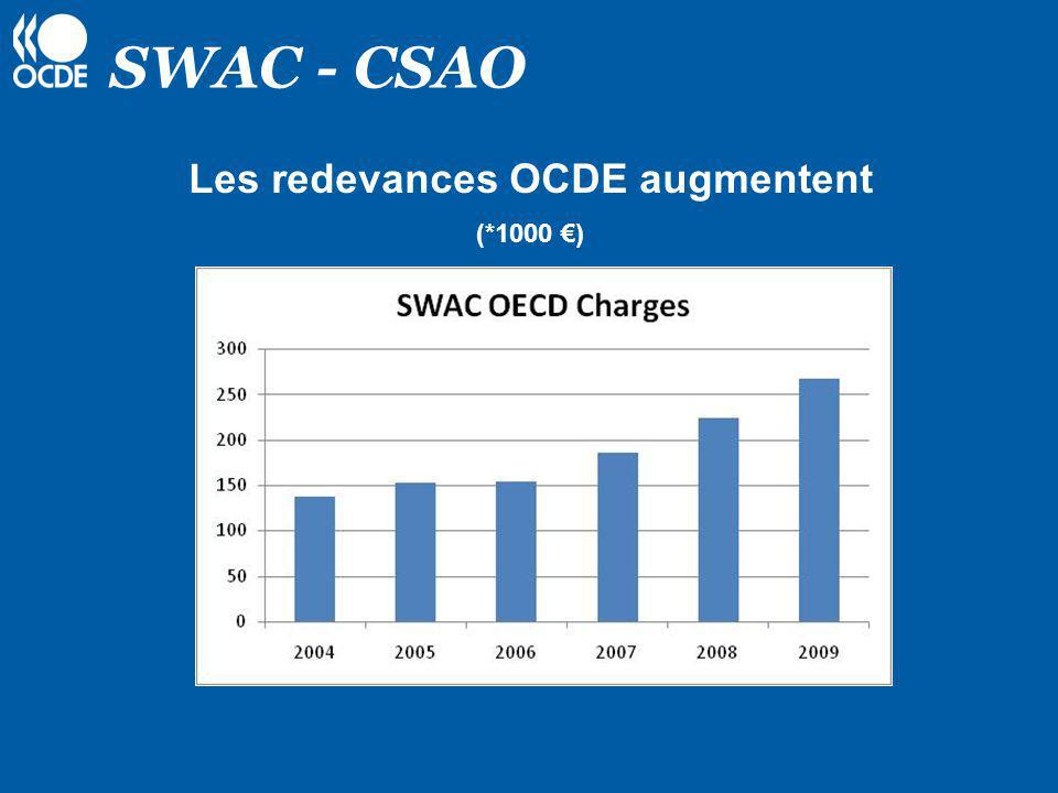Les redevances OCDE augmentent (*1000 €)