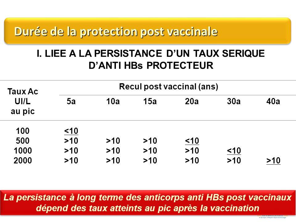Durée de la protection post vaccinale