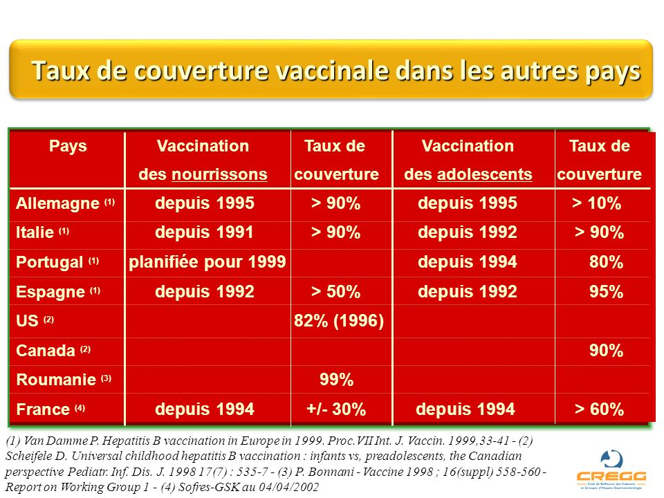 Taux de couverture vaccinale dans les autres pays