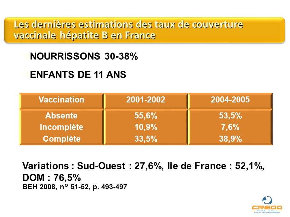 Les dernières estimations des taux de couverture vaccinale hépatite B en France