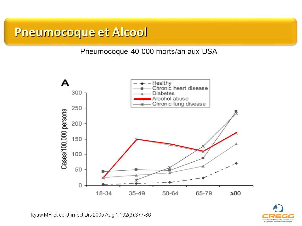 Pneumocoque et Alcool Pneumocoque 40 000 morts/an aux USA